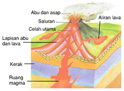 Status Gunung Berapi di Indonesia Berapi di Indonesia – –